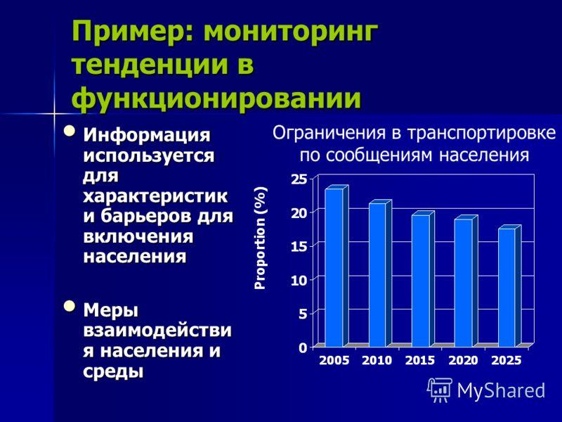 Пример: мониторинг тенденции в функционировании Информация используется для характеристик и барьеров для включения населения Информация используется для характеристик и барьеров для включения населения Меры взаимодействи я населения и среды Меры взаи