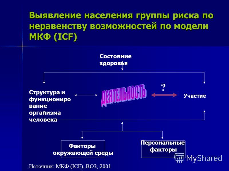 Выявление населения группы риска по неравенству возможностей по модели МКФ (ICF) Состояние здоровья Структура и функциониро вание организма человека Факторы окружающей среды Персональные факторы Источник: МКФ (ICF), ВОЗ, 2001 Участие ?