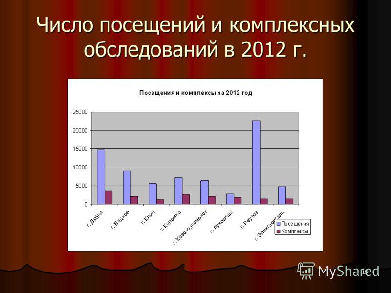 15 Число посещений и комплексных обследований в 2012 г.