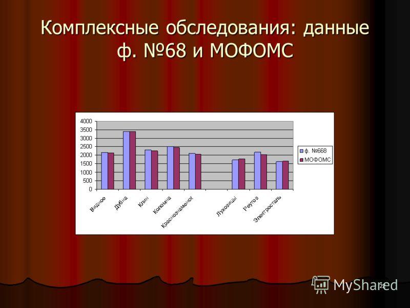 22 Комплексные обследования: данные ф. 68 и МОФОМС