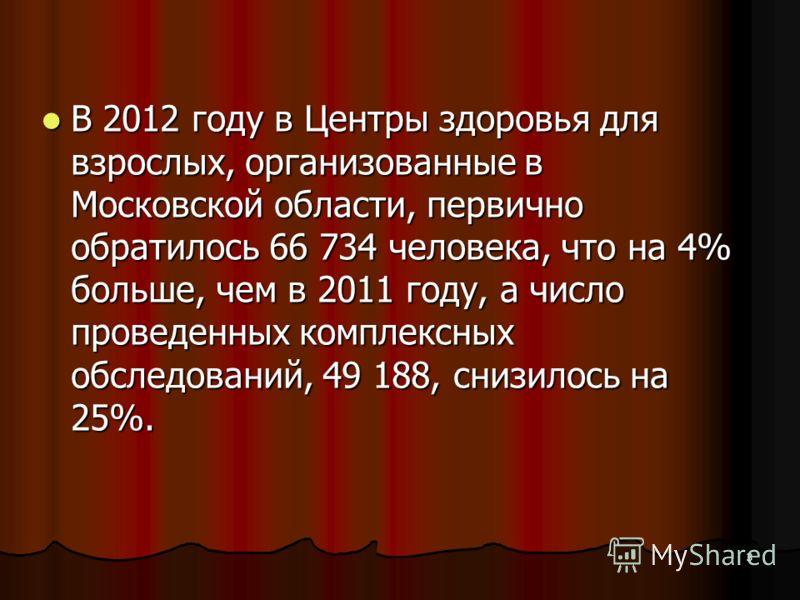 3 В 2012 году в Центры здоровья для взрослых, организованные в Московской области, первично обратилось 66 734 человека, что на 4% больше, чем в 2011 году, а число проведенных комплексных обследований, 49 188, снизилось на 25%. В 2012 году в Центры зд