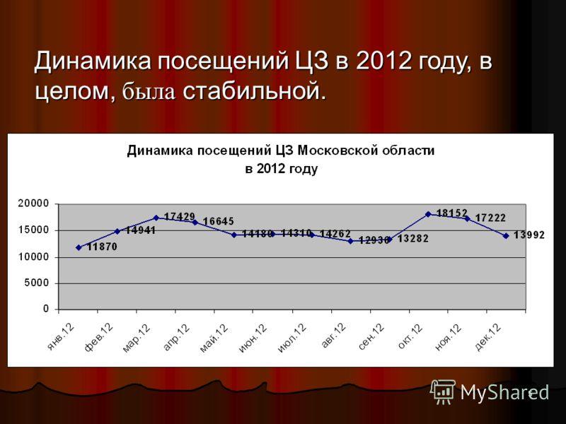 5 Динамика посещений ЦЗ в 2012 году, в целом, была стабильной.