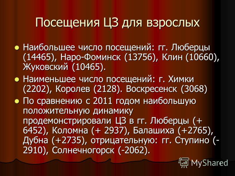 6 Посещения ЦЗ для взрослых Наибольшее число посещений: гг. Люберцы (14465), Наро-Фоминск (13756), Клин (10660), Жуковский (10465). Наибольшее число посещений: гг. Люберцы (14465), Наро-Фоминск (13756), Клин (10660), Жуковский (10465). Наименьшее чис