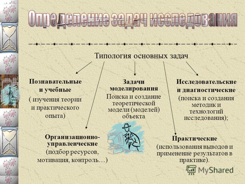 Типология основных задач Познавательные и учебные ( изучения теории и практического опыта) Организационно- управленческие (подбор ресурсов, мотивация, контроль…) Задачи моделирования Поиска и создание теоретической модели (моделей) объекта Исследоват