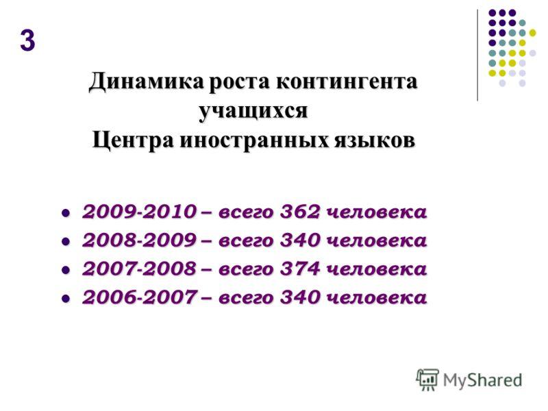 Динамика роста контингента учащихся Центра иностранных языков 2009-2010 – всего 362 человека 2009-2010 – всего 362 человека 2008-2009 – всего 340 человека 2008-2009 – всего 340 человека 2007-2008 – всего 374 человека 2007-2008 – всего 374 человека 20