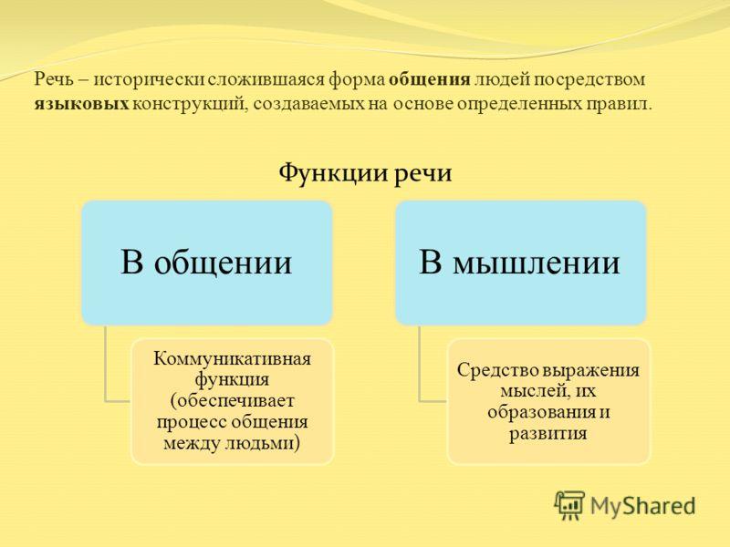 Речь – исторически сложившаяся форма общения людей посредством языковых конструкций, создаваемых на основе определенных правил. Функции речи В общении Коммуникативная функция (обеспечивает процесс общения между людьми ) В мышлении Средство выражения