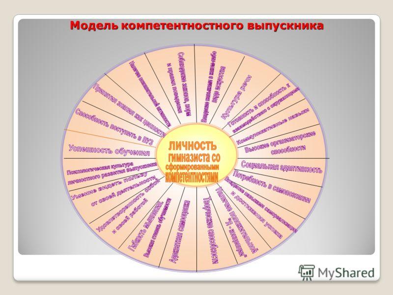 Модель компетентностного выпускника