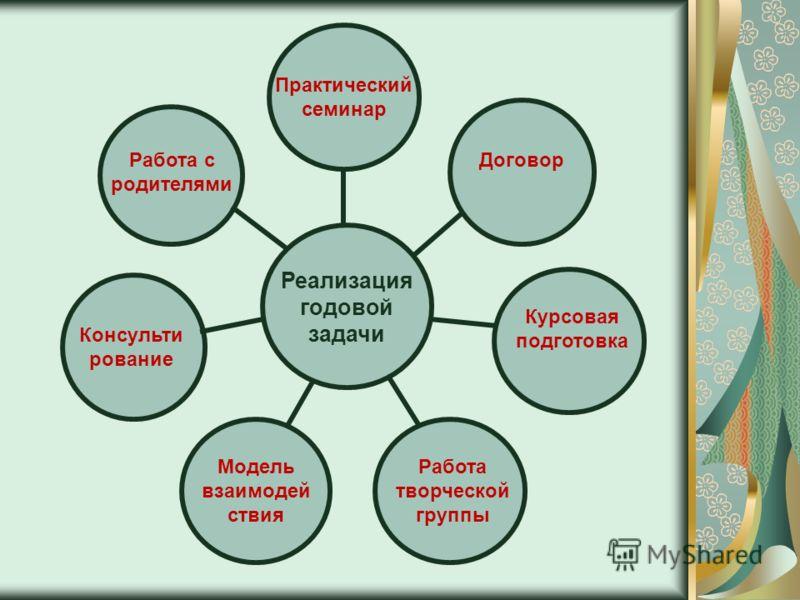Договор Курсовая подготовка Практический семинар Работа творческой группы Модель взаимодей ствия Консульти рование Работа с родителями Реализация годовой задачи
