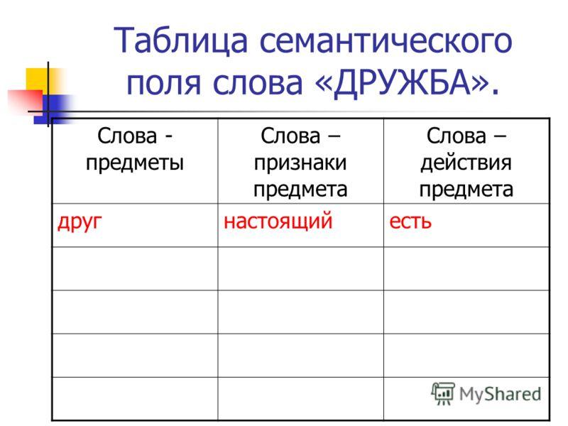 Таблица семантического поля слова «ДРУЖБА». Слова - предметы Слова – признаки предмета Слова – действия предмета другнастоящийесть