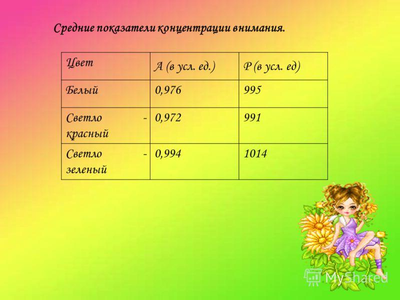 Средние показатели концентрации внимания. Цвет А (в усл. ед.)Р (в усл. ед) Белый0,976995 Светло - красный 0,972991 Светло - зеленый 0,9941014