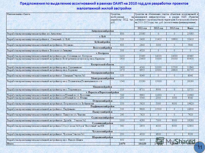 Предложения по выделению ассигнований в рамках ОАИП на 2010 год для разработки проектов малоэтажной жилой застройки 11 Наименование объектаСредства, необходимые на разработку ПСД, тыс. руб. Средства на обеспечение участка объектами коммунальной и инж