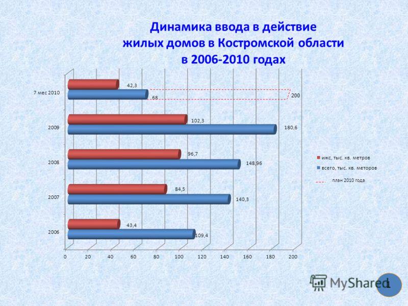 1 Динамика ввода в действие жилых домов в Костромской области в 2006-2010 годах