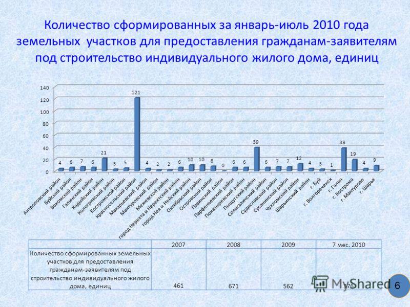 Количество сформированных за январь-июль 2010 года земельных участков для предоставления гражданам-заявителям под строительство индивидуального жилого дома, единиц 6 2007200820097 мес. 2010 Количество сформированных земельных участков для предоставле