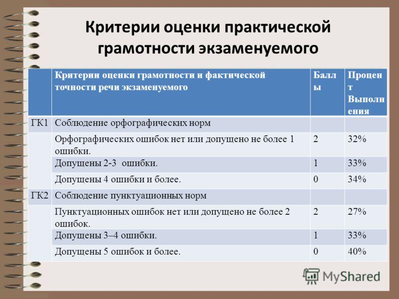 Критерии оценки практической грамотности экзаменуемого Критерии оценки грамотности и фактической точности речи экзаменуемого Балл ы Процен т Выполн ения ГК1Соблюдение орфографических норм Орфографических ошибок нет или допущено не более 1 ошибки. 232
