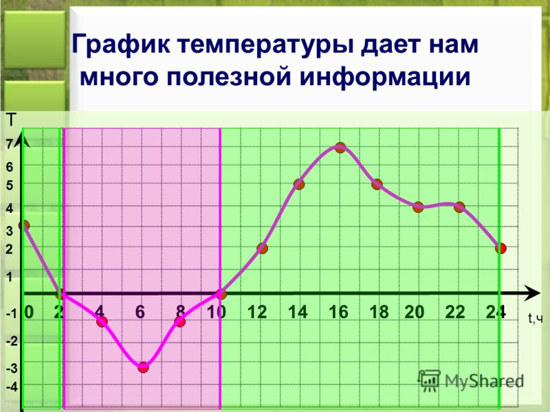 0 2 4 6 8 10 12 14 16 18 20 22 24 t,ч -4 Т -3 -2 1 2 3 4 5 6 7 График температуры дает нам много полезной информации