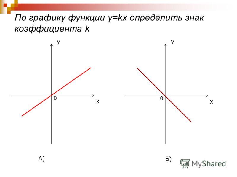 По графику функции y=kx определить знак коэффициента k y x 0 А) y 0 x Б)