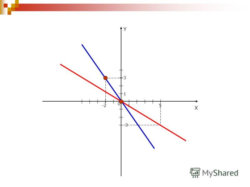 Y X 0 5 3 1 1 -2 -3