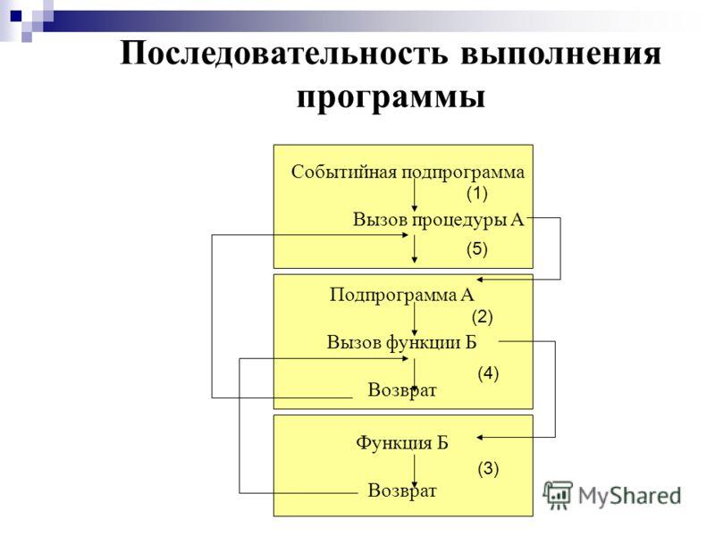 Последовательность выполнения программы Событийная подпрограмма Вызов процедуры А Подпрограмма А Вызов функции Б Возврат Функция Б Возврат (1) (2) (3) (4) (5)