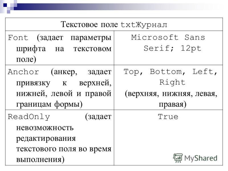 Текстовое поле txtЖурнал Font (задает параметры шрифта на текстовом поле) Microsoft Sans Serif; 12pt Anchor (анкер, задает привязку к верхней, нижней, левой и правой границам формы) Top, Bottom, Left, Right (верхняя, нижняя, левая, правая) ReadOnly (