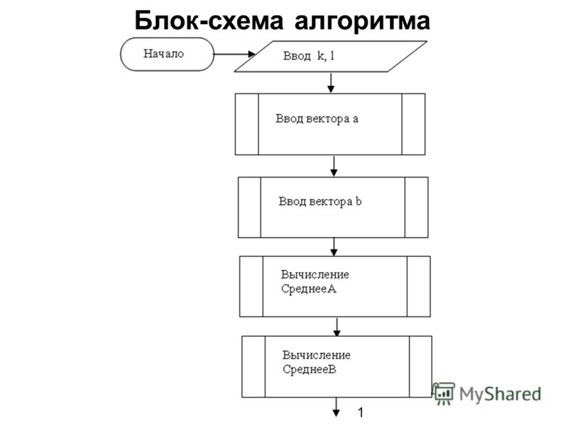 Блок-схема алгоритма 1