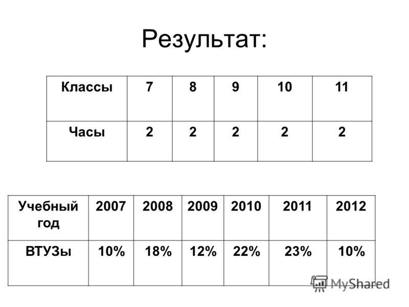 Результат: Учебный год 200720082009201020112012 ВТУЗы10%18%12%22%23%10% Классы7891011 Часы22222