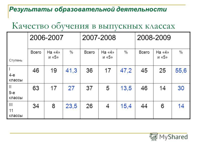 Качество обучения в выпускных классах Ступень 2006-20072007-20082008-2009 ВсегоНа «4» и «5» %ВсегоНа «4» и «5» %ВсегоНа «4» и «5» % I 4-е классы 461941,3361747,2452555,6 II 9-е классы 63172737513,5461430 III 11 классы 34823,526415,444614 Результаты о