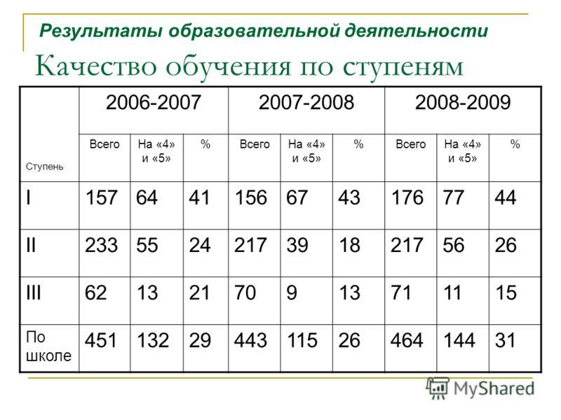 Качество обучения по ступеням Ступень 2006-20072007-20082008-2009 ВсегоНа «4» и «5» %ВсегоНа «4» и «5» %ВсегоНа «4» и «5» % I157644115667431767744 II233552421739182175626 III62132170913711115 По школе 451132294431152646414431 Результаты образовательн