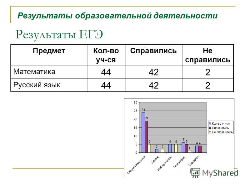 Результаты ЕГЭ ПредметКол-во уч-ся СправилисьНе справились Математика 44422 Русский язык 44422 Результаты образовательной деятельности