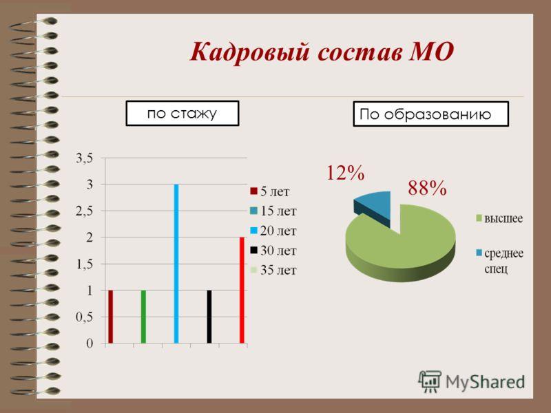 Кадровый состав МО по стажу По образованию 12% 88%