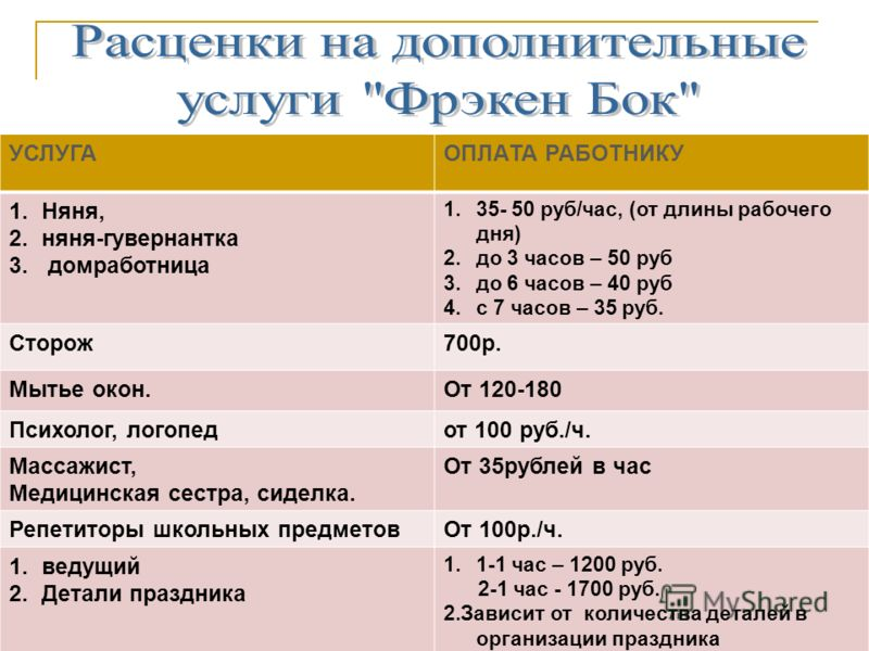 УСЛУГАОПЛАТА РАБОТНИКУ 1.Няня, 2.няня-гувернантка 3. домработница 1.35- 50 руб/час, (от длины рабочего дня) 2.до 3 часов – 50 руб 3.до 6 часов – 40 руб 4.с 7 часов – 35 руб. Сторож700р. Мытье окон.От 120-180 Психолог, логопедот 100 руб./ч. Массажист,