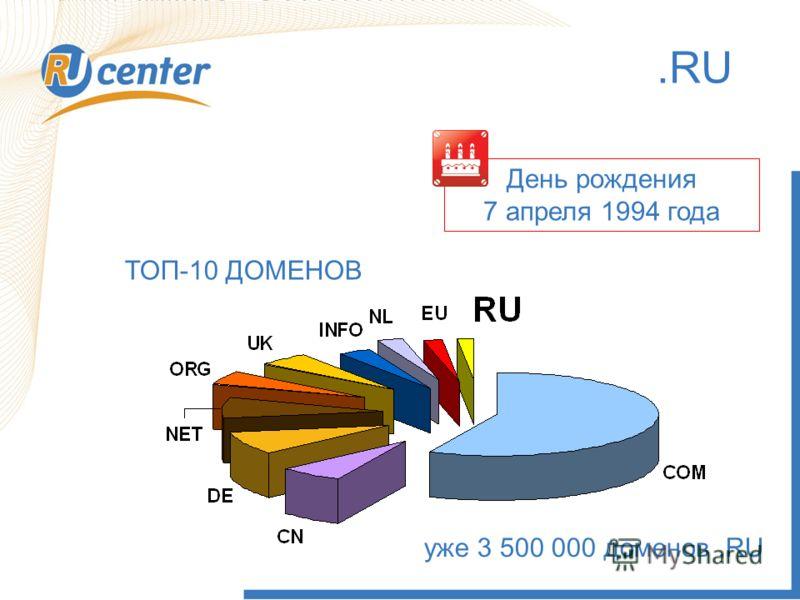 3.RU День рождения 7 апреля 1994 года ТОП-10 ДОМЕНОВ уже 3 500 000 доменов.RU