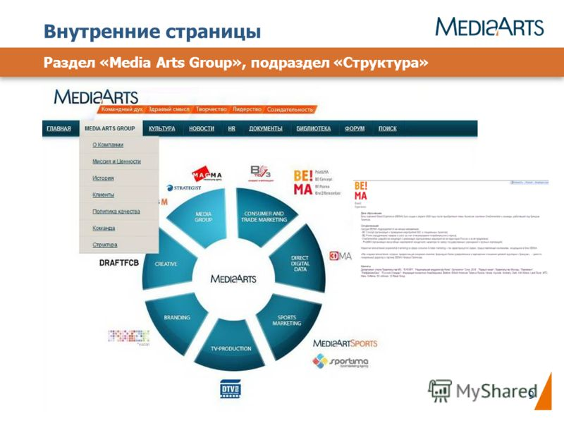 9 Раздел «Media Arts Group», подраздел «Структура» Внутренние страницы