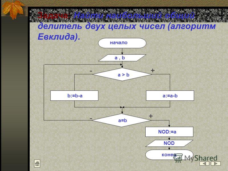 Задача: Найти наибольший общий делитель двух целых чисел (алгоритм Евклида). начало a, b a > b a:=a-b a=b NOD:=a b:=b-a NOD конец + + - -