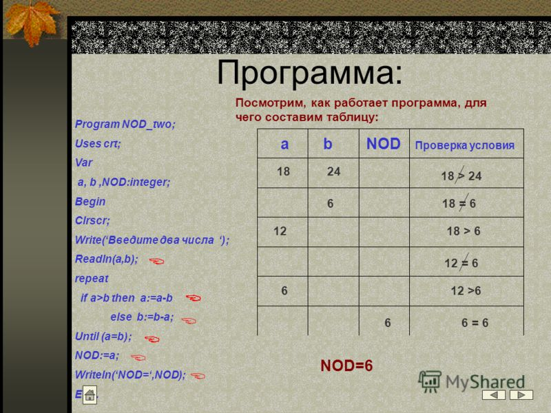 Программа: Program NOD_two; Uses crt; Var a, b,NOD:integer; Begin Clrscr; Write(Введите два числа ); Readln(a,b); repeat if a>b then a:=a-b else b:=b-a; Until (a=b); NOD:=a; Writeln( NOD=,NOD); End. Посмотрим, как работает программа, для чего состави