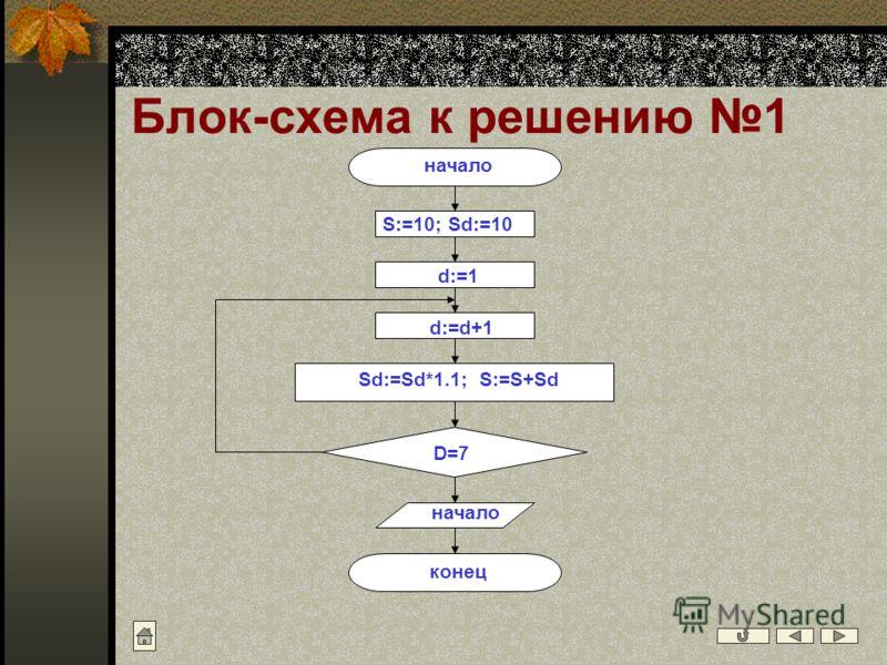 Блок-схема к решению 1 начало конец S:=10; Sd:=10 d:=1 d:=d+1 Sd:=Sd*1.1; S:=S+Sd D=7 начало