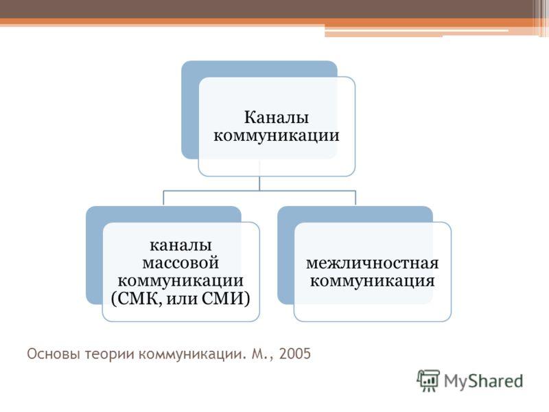 Основы теории коммуникации. М., 2005 Каналы коммуникации каналы массовой коммуникации (СМК, или СМИ) межличностная коммуникация