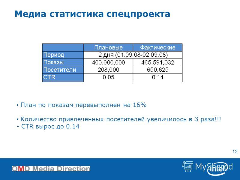 12 План по показам перевыполнен на 16% Количество привлеченных посетителей увеличилось в 3 раза!!! - CTR вырос до 0.14 Медиа статистика спецпроекта