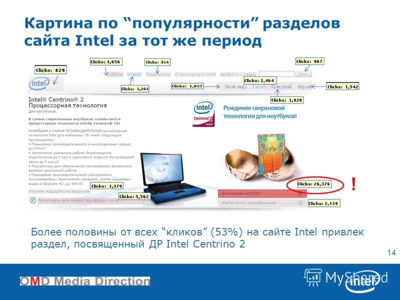 14 Более половины от всех кликов (53%) на сайтe Intel привлек раздел, посвященный ДР Intel Centrino 2 Картина по популярности разделов сайта Intel за тот же период !