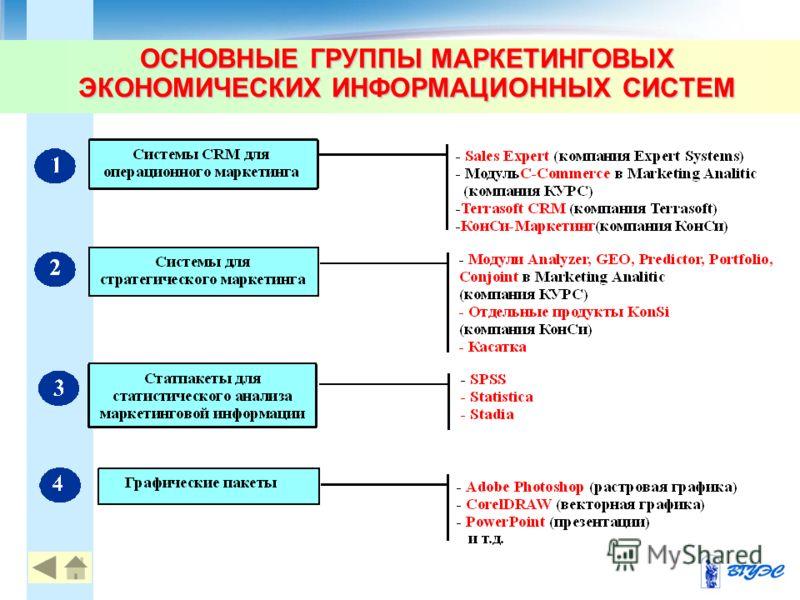 ОСНОВНЫЕ ГРУППЫ МАРКЕТИНГОВЫХ ЭКОНОМИЧЕСКИХ ИНФОРМАЦИОННЫХ СИСТЕМ 22