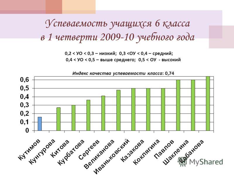 Успеваемость учащихся 6 класса в 1 четверти 2009-10 учебного года 0,2 < УО < 0,3 – низкий ; 0,3 < ОУ < 0,4 – средний ; 0,4 < УО < 0,5 – выше среднего ; 0,5 < ОУ - высокий Индекс качества успеваемости класса : 0,74