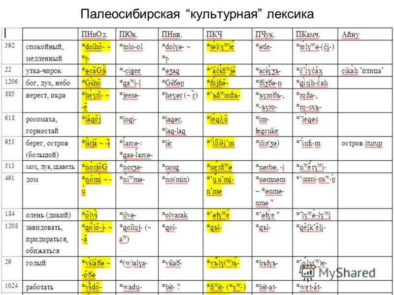 Палеосибирская культурная лексика