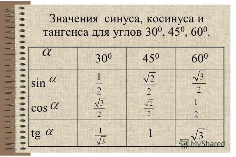 Значения синуса, косинуса и тангенса для углов 30 0, 45 0, 60 0. 30 0 45 0 60 0 sin cos tg1