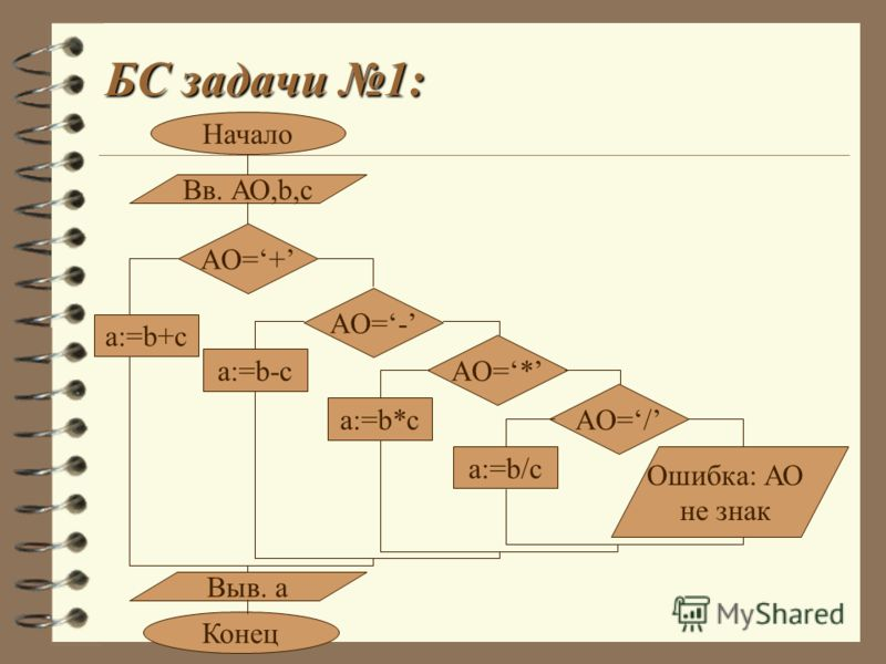 БС задачи 1: Начало Вв. АО,b,c AO=+ a:=b+c AO=- a:=b-c AO=* a:=b*c AO=/ a:=b/c Ошибка: АО не знак Выв. а Конец