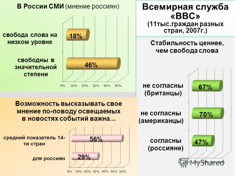 Всемирная служба «ВВС» (11тыс.граждан разных стран, 2007г.)