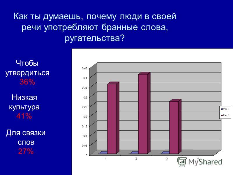 Как ты думаешь, почему люди в своей речи употребляют бранные слова, ругательства? Чтобы утвердиться 36% Низкая культура 41% Для связки слов 27%
