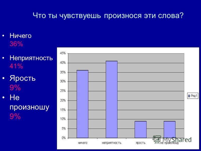 Что ты чувствуешь произнося эти слова? Ничего 36% Неприятность 41% Ярость 9% Не произношу 9%