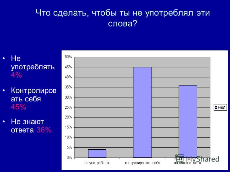 Что сделать, чтобы ты не употреблял эти слова? Не употреблять 4% Контролиров ать себя 45% Не знают ответа 36%