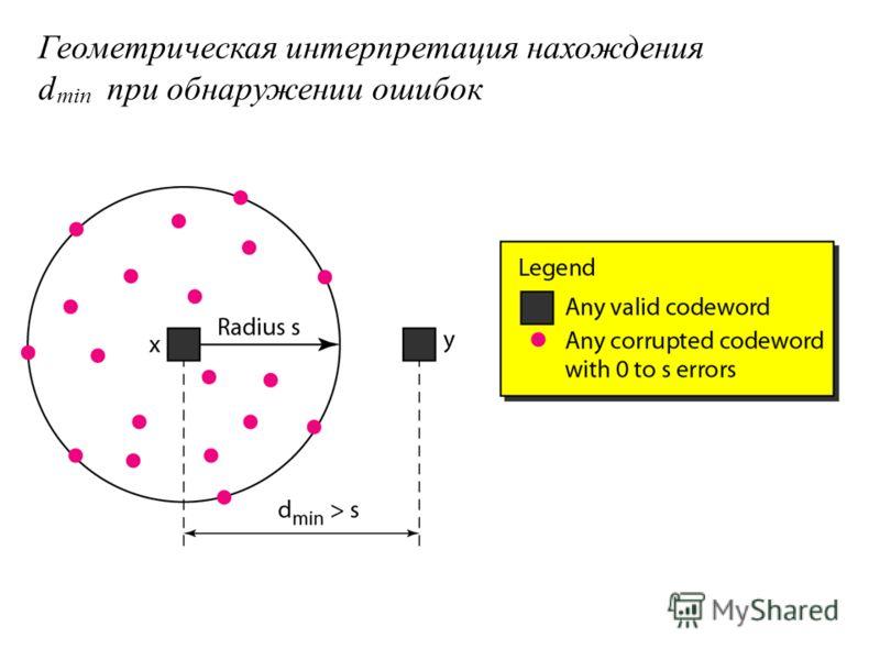 Геометрическая интерпретация нахождения d min при обнаружении ошибок