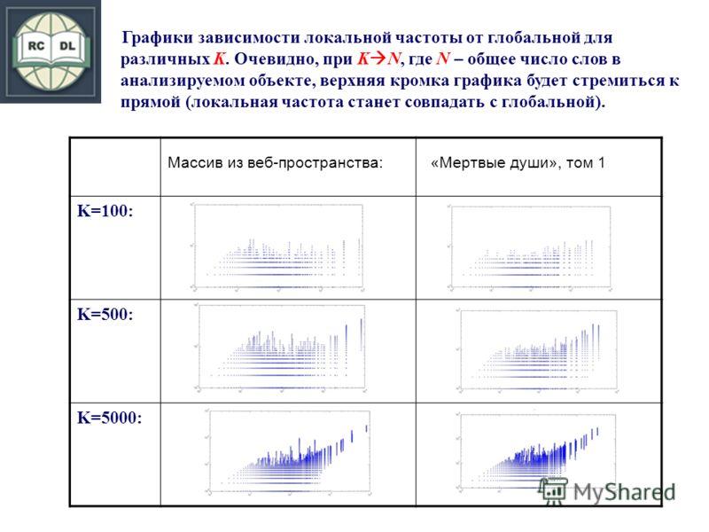 Графики зависимости локальной частоты от глобальной для различных K. Очевидно, при K N, где N – общее число слов в анализируемом объекте, верхняя кромка графика будет стремиться к прямой (локальная частота станет совпадать с глобальной). Массив из ве