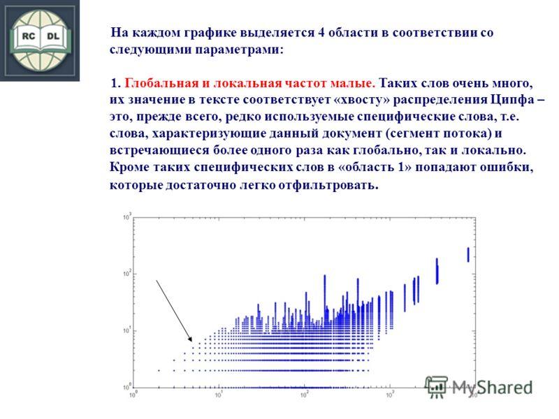 На каждом графике выделяется 4 области в соответствии со следующими параметрами: 1. Глобальная и локальная частот малые. Таких слов очень много, их значение в тексте соответствует «хвосту» распределения Ципфа – это, прежде всего, редко используемые с